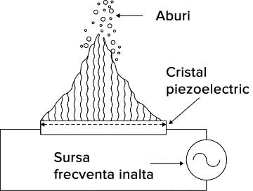 val cristal piezoelectric